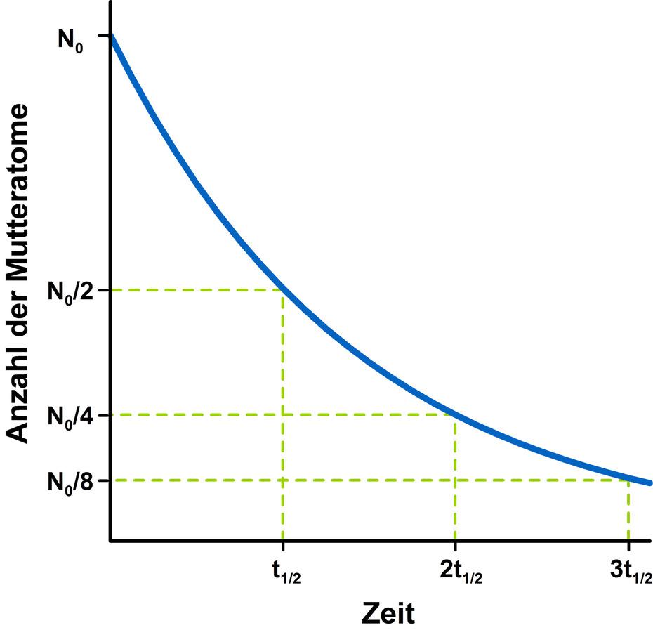 Nice Halbwertszeit Berechnungen Arbeitsblatt Adornment ...