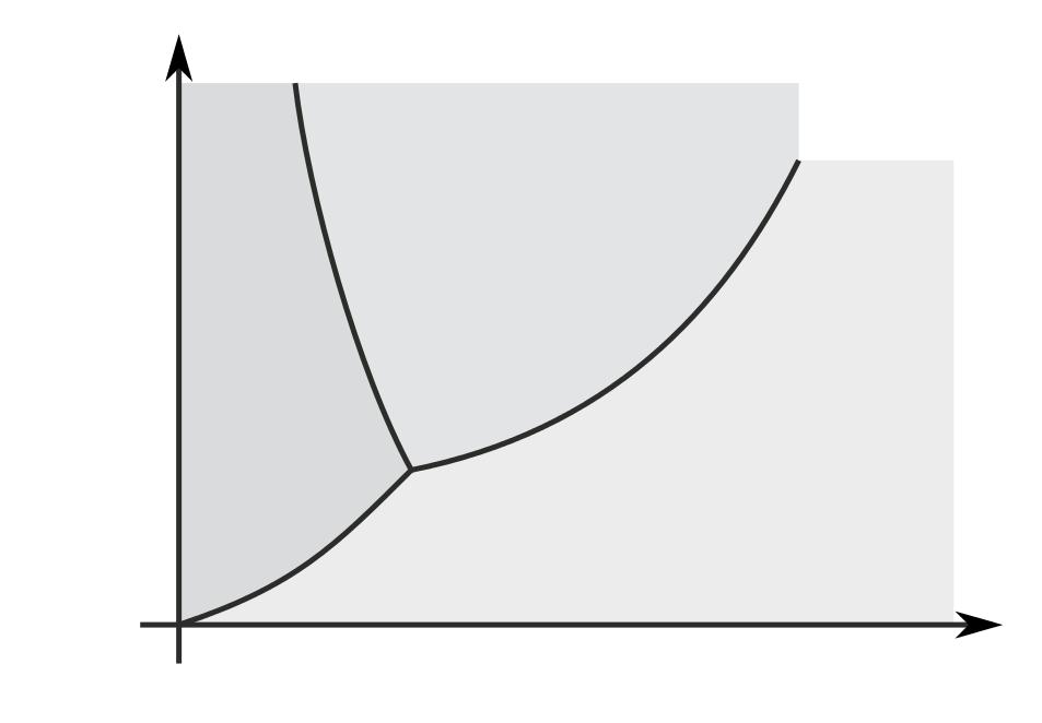 Physik: Das Phasendiagramm von Wasser