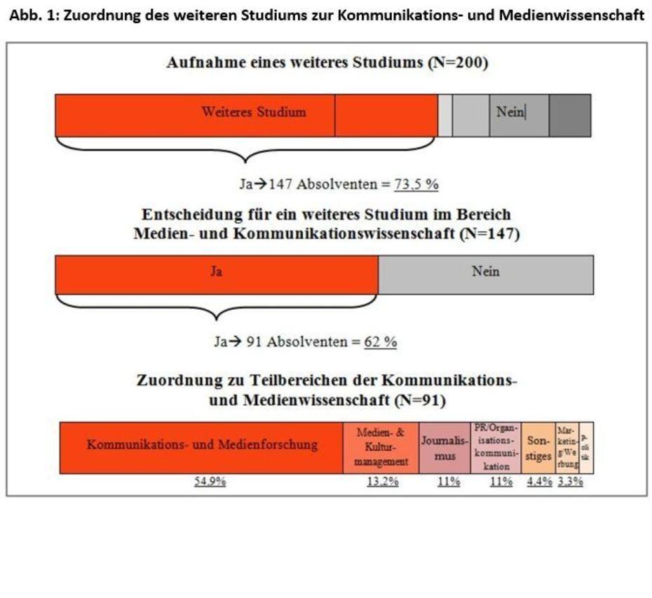 Louisa Rudow, Absolventenstudie: Eine empirische Analyse zur  Studienzufriedenheit und der beruflichen Akzeptanz des Bachelor