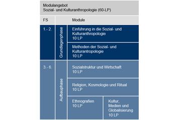 Exemplarischer studienverlaufsplan ba sozial und kulturanthropologie