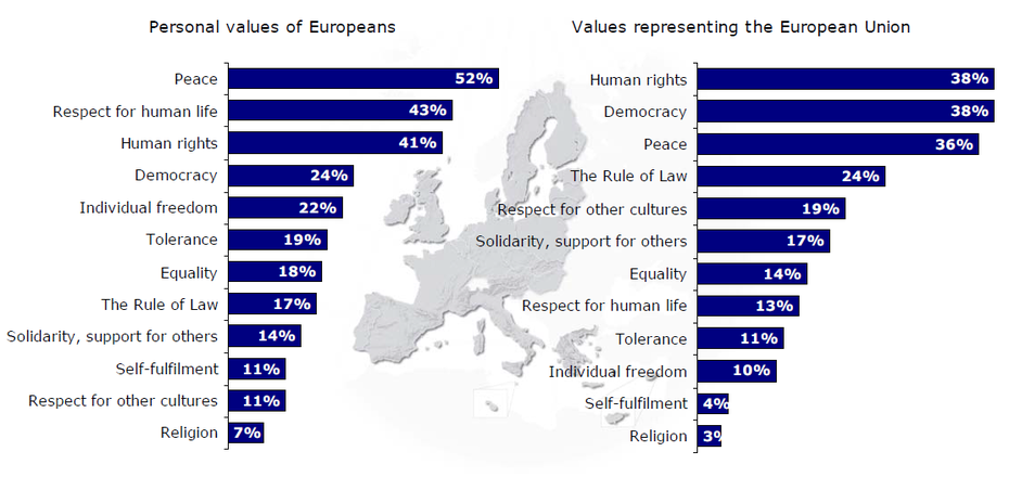 European Values Source: Eurobarometer 66. First results report, p. 34