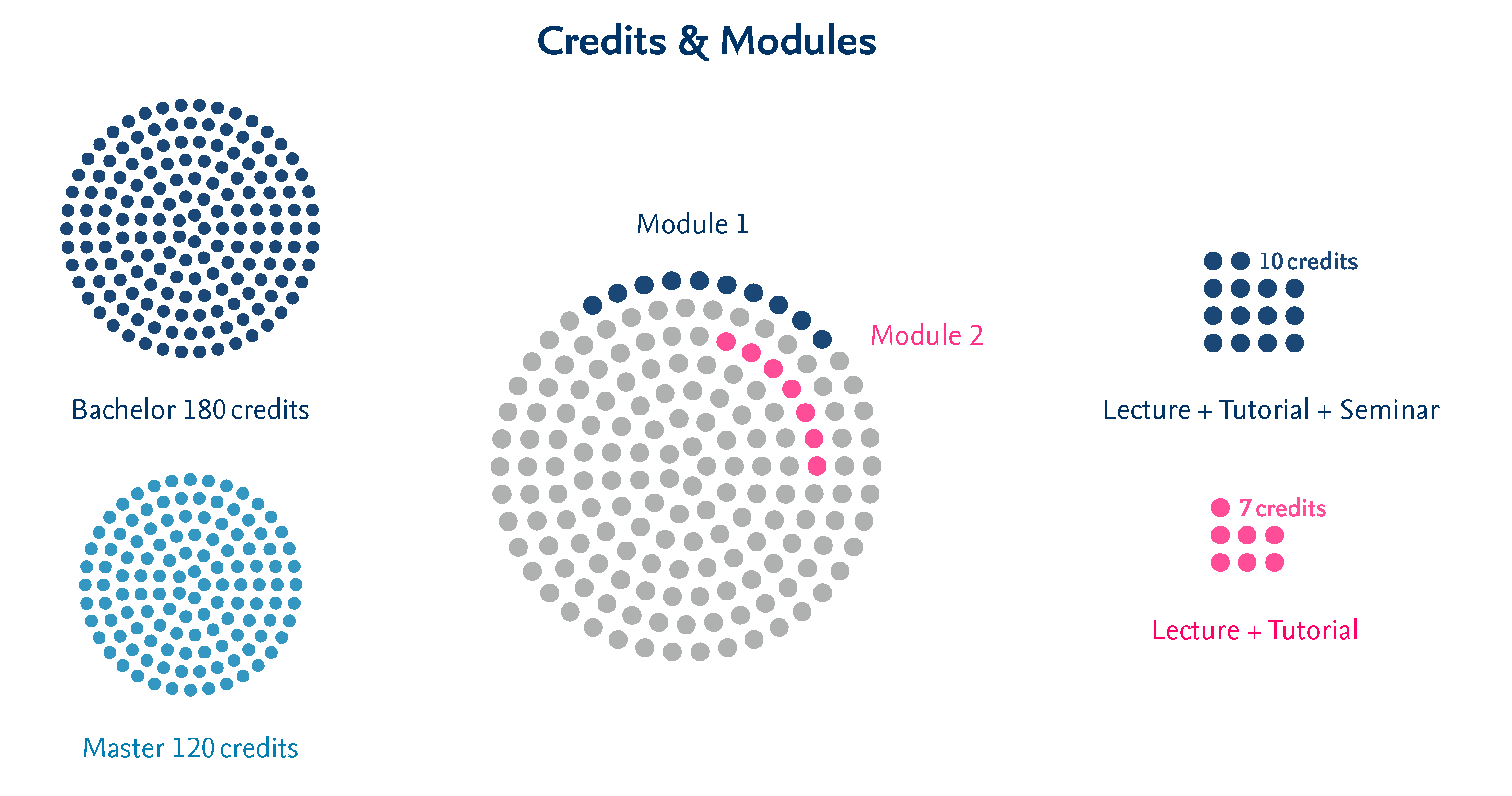 Credit points and modules